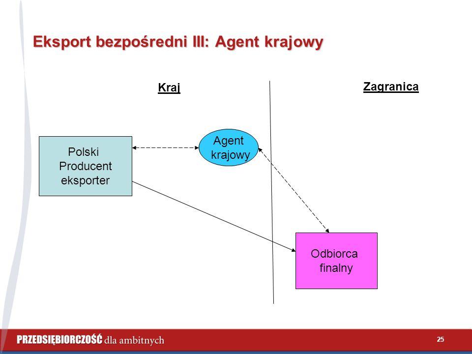 25 Eksport bezpośredni III: Agent krajowy Polski Producent eksporter Kraj Zagranica Odbiorca finalny Agent krajowy
