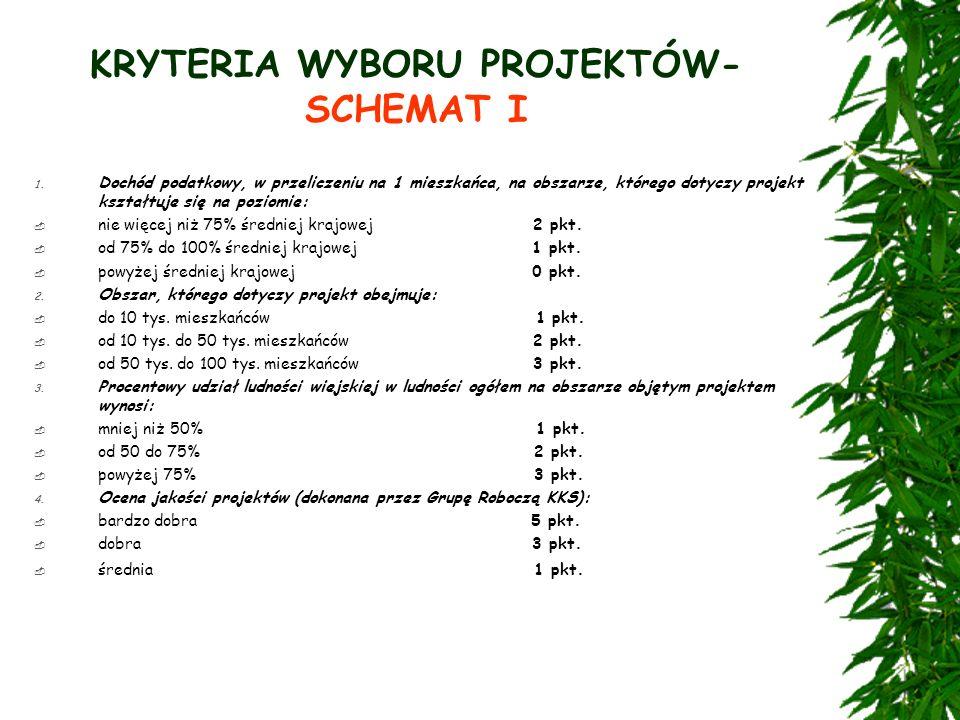 KRYTERIA WYBORU PROJEKTÓW- SCHEMAT I 1.