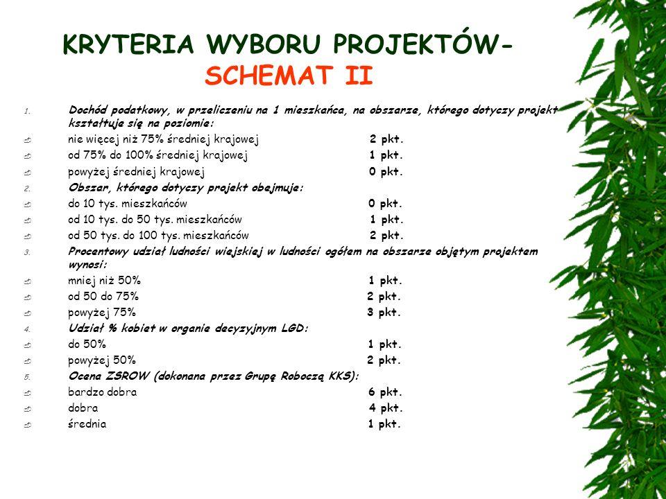 KRYTERIA WYBORU PROJEKTÓW- SCHEMAT II 1.