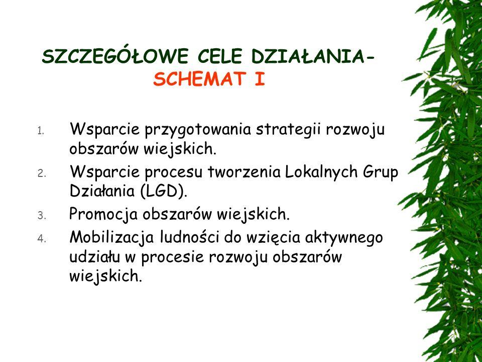 SZCZEGÓŁOWE CELE DZIAŁANIA- SCHEMAT I 1.