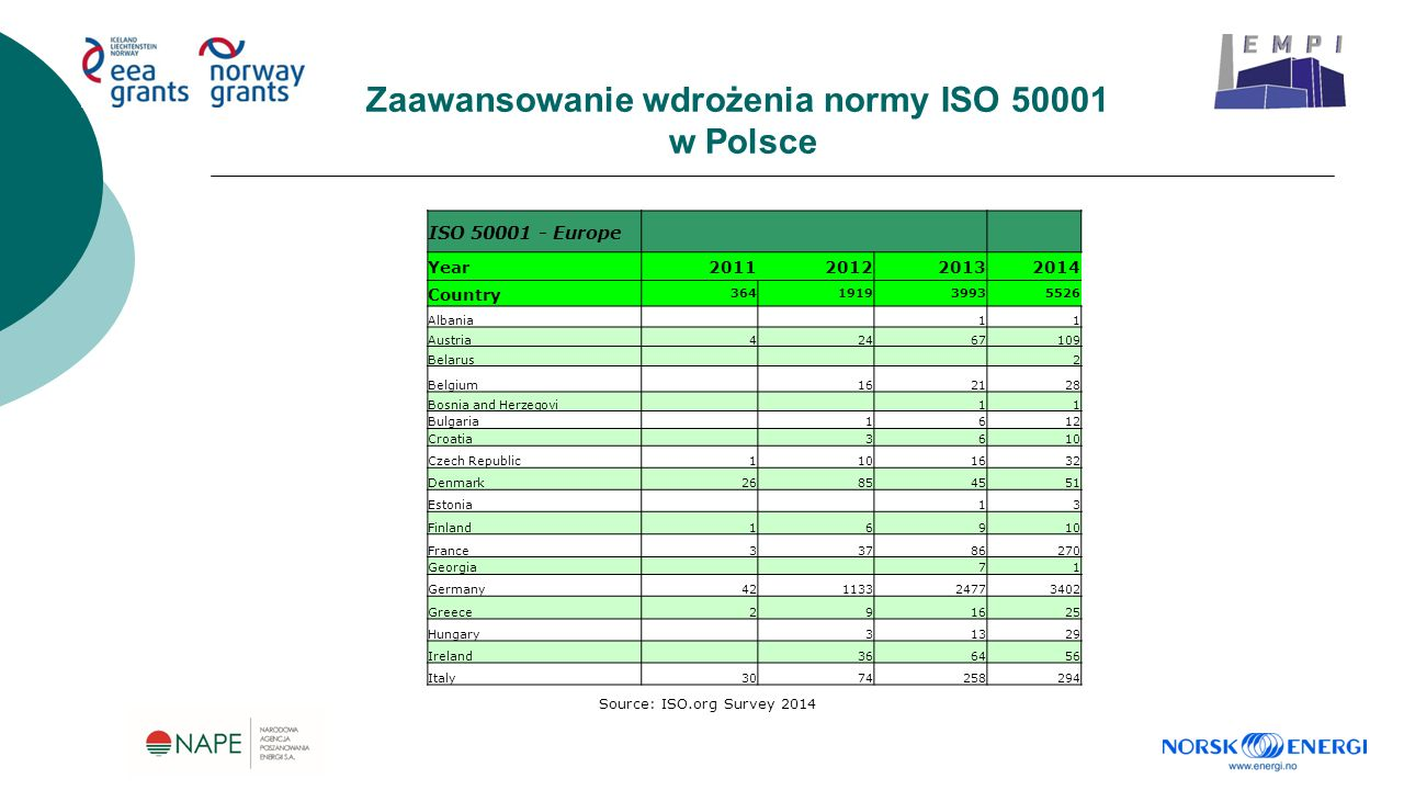 Zaawansowanie wdrożenia normy ISO 50001 w Polsce Source: ISO.org Survey 2014 ISO 50001 - Europe Year2011201220132014 Country 364191939935526 Albania 11 Austria42467109 Belarus 2 Belgium 162128 Bosnia and Herzegovi 11 Bulgaria 1612 Croatia 3610 Czech Republic1101632 Denmark26854551 Estonia 13 Finland16910 France33786270 Georgia 71 Germany42113324773402 Greece291625 Hungary 31329 Ireland 366456 Italy3074258294