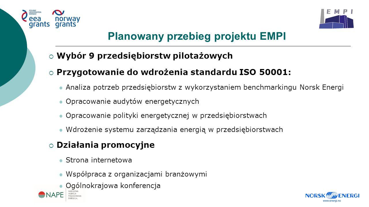 Planowany przebieg projektu EMPI  Wybór 9 przedsiębiorstw pilotażowych  Przygotowanie do wdrożenia standardu ISO 50001: Analiza potrzeb przedsiębiorstw z wykorzystaniem benchmarkingu Norsk Energi Opracowanie audytów energetycznych Opracowanie polityki energetycznej w przedsiębiorstwach Wdrożenie systemu zarządzania energią w przedsiębiorstwach  Działania promocyjne Strona internetowa Współpraca z organizacjami branżowymi Ogólnokrajowa konferencja