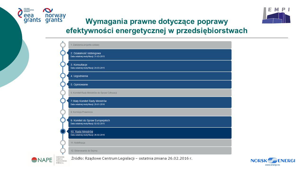 Wymagania prawne dotyczące poprawy efektywności energetycznej w przedsiębiorstwach Źródło: Rządowe Centrum Legislacji – ostatnia zmiana 26.02.2016 r.