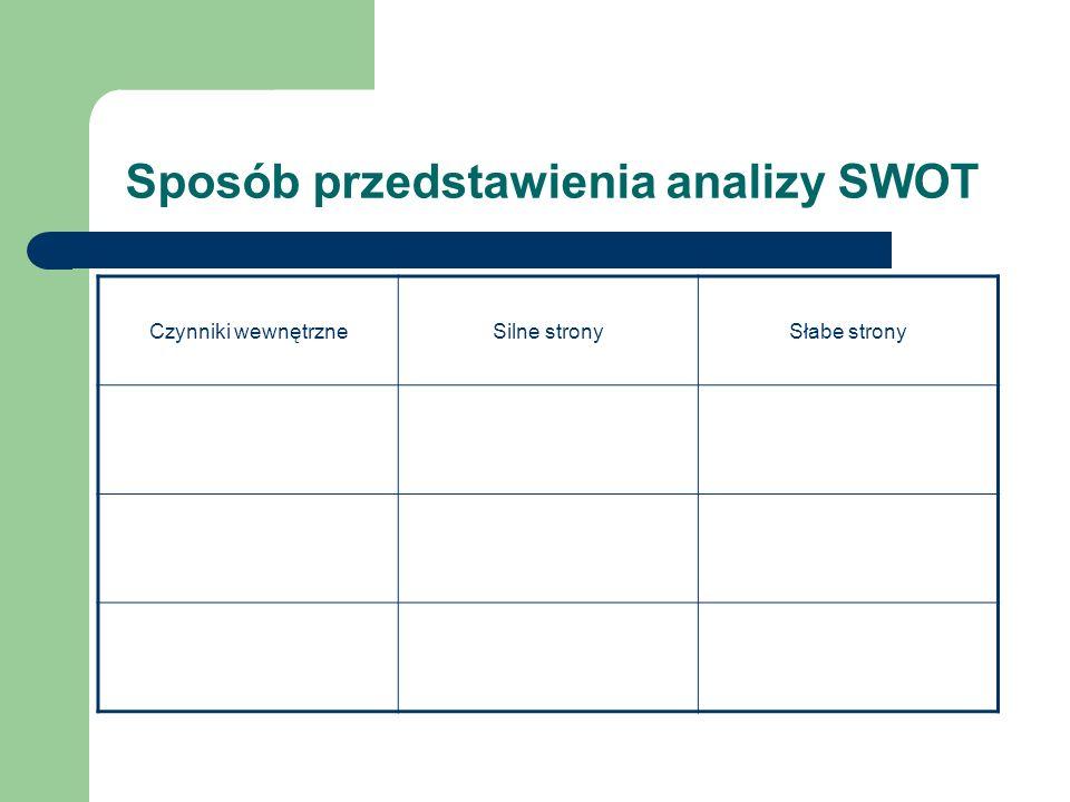 Sposób przedstawienia analizy SWOT Czynniki wewnętrzneSilne stronySłabe strony