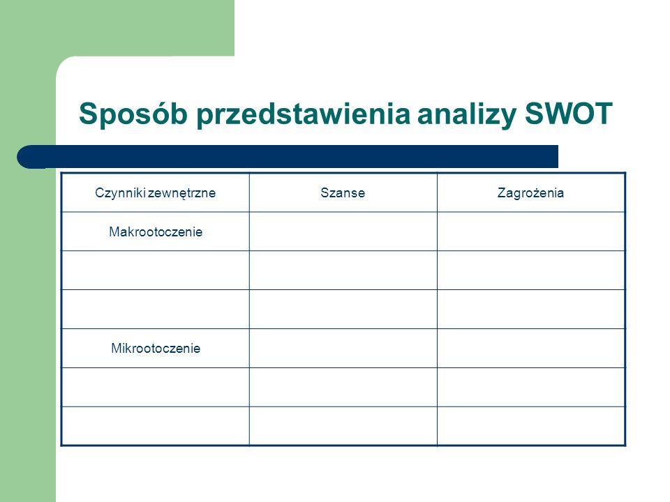 Sposób przedstawienia analizy SWOT Czynniki zewnętrzneSzanseZagrożenia Makrootoczenie Mikrootoczenie
