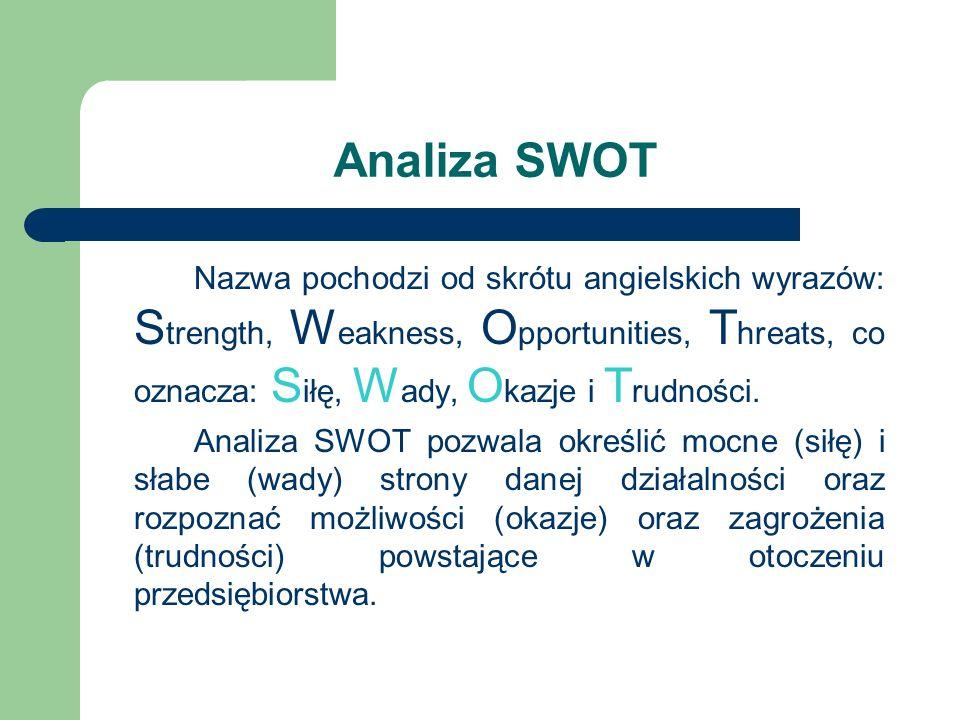 Analiza SWOT Nazwa pochodzi od skrótu angielskich wyrazów: S trength, W eakness, O pportunities, T hreats, co oznacza: S iłę, W ady, O kazje i T rudno