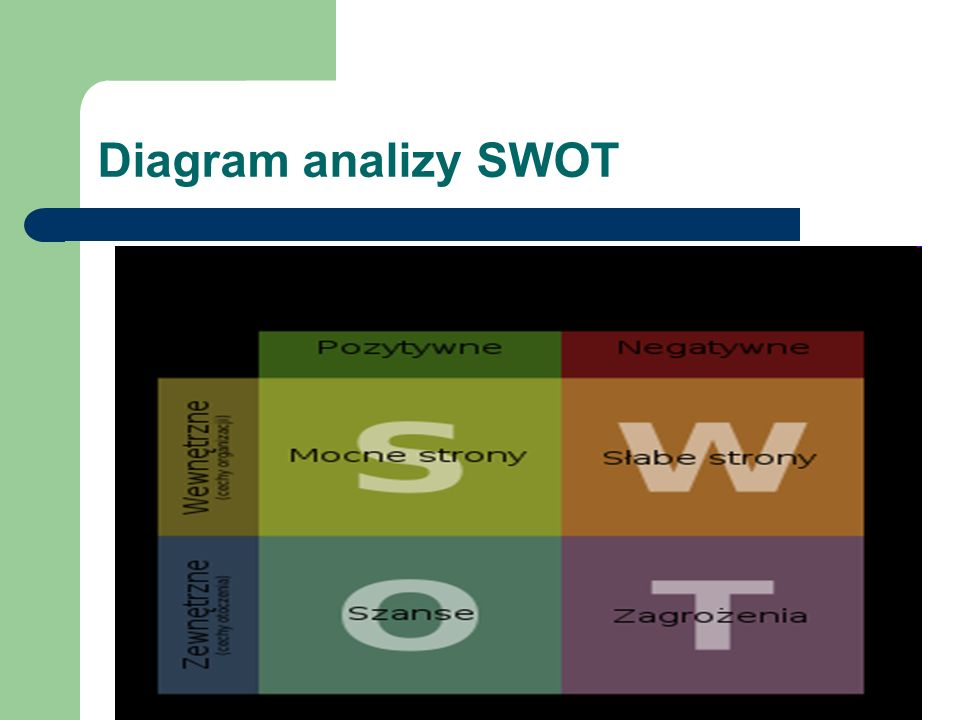 Diagram analizy SWOT