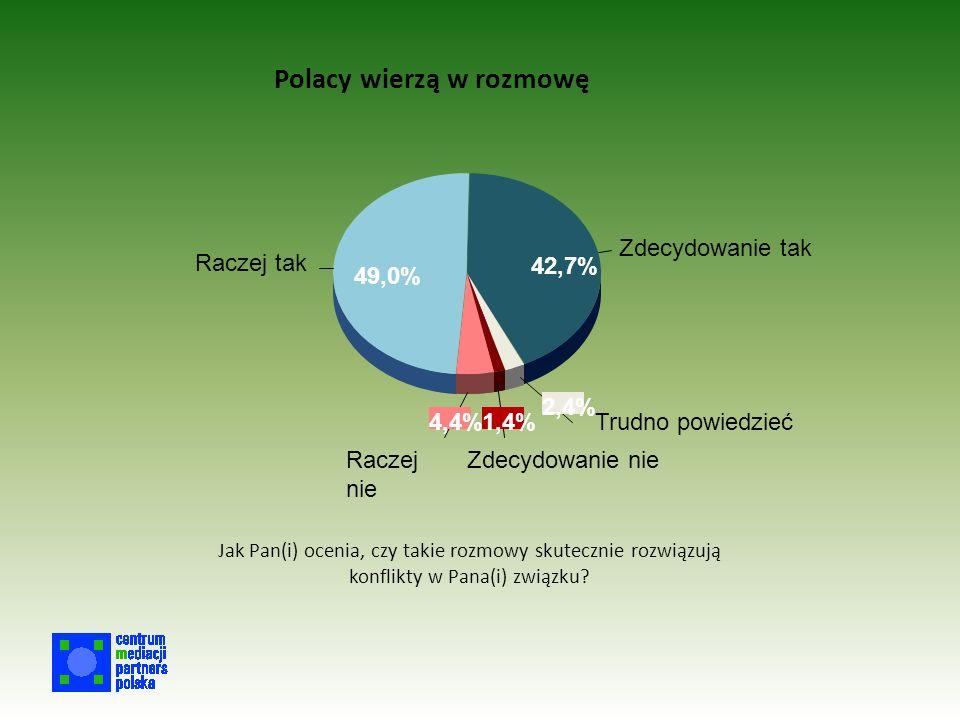 Polacy wierzą w rozmowę Zdecydowanie tak Raczej tak Raczej nie Zdecydowanie nie Trudno powiedzieć 42,7% 49,0% 4,4%1,4% 2,4% Jak Pan(i) ocenia, czy takie rozmowy skutecznie rozwiązują konflikty w Pana(i) związku?