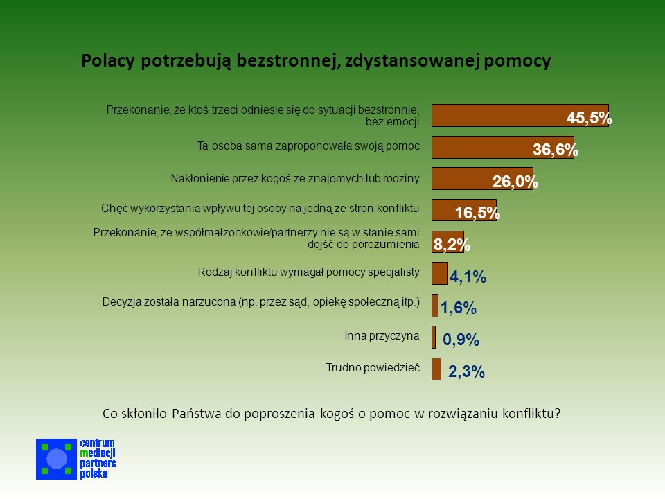 Polacy potrzebują bezstronnej, zdystansowanej pomocy 45,5% 36,6% 26,0% 16,5% 8,2% 4,1% 1,6% 0,9% 2,3% Przekonanie, że ktoś trzeci odniesie się do sytuacji bezstronnie, bez emocji Ta osoba sama zaproponowała swoją pomoc Nakłonienie przez kogoś ze znajomych lub rodziny Chęć wykorzystania wpływu tej osoby na jedną ze stron konfliktu Przekonanie, że współmałżonkowie/partnerzy nie są w stanie sami dojść do porozumienia Rodzaj konfliktu wymagał pomocy specjalisty Decyzja została narzucona (np.