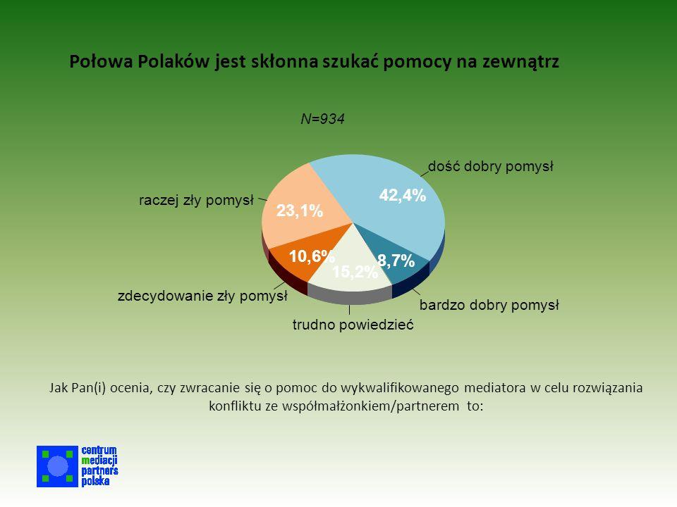 Połowa Polaków jest skłonna szukać pomocy na zewnątrz bardzo dobry pomysł dość dobry pomysł raczej zły pomysł zdecydowanie zły pomysł trudno powiedzieć 8,7% 42,4% 23,1% 10,6% 15,2% N=934 Jak Pan(i) ocenia, czy zwracanie się o pomoc do wykwalifikowanego mediatora w celu rozwiązania konfliktu ze współmałżonkiem/partnerem to: