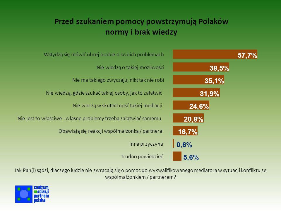 Przed szukaniem pomocy powstrzymują Polaków normy i brak wiedzy 57,7% 38,5% 35,1% 31,9% 24,6% 20,8% 16,7% 0,6% 5,6% Wstydzą się mówić obcej osobie o swoich problemach Nie wiedzą o takiej możliwości Nie ma takiego zwyczaju, nikt tak nie robi Nie wiedzą, gdzie szukać takiej osoby, jak to załatwić Nie wierzą w skuteczność takiej mediacji Nie jest to właściwe - własne problemy trzeba załatwiać samemu Obawiają się reakcji współmałżonka / partnera Inna przyczyna Trudno powiedzieć Jak Pan(i) sądzi, dlaczego ludzie nie zwracają się o pomoc do wykwalifikowanego mediatora w sytuacji konfliktu ze współmałżonkiem / partnerem