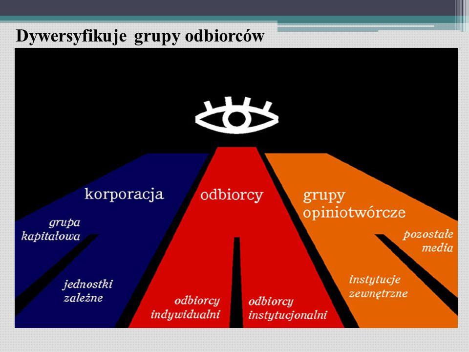 Dywersyfikuje grupy odbiorców