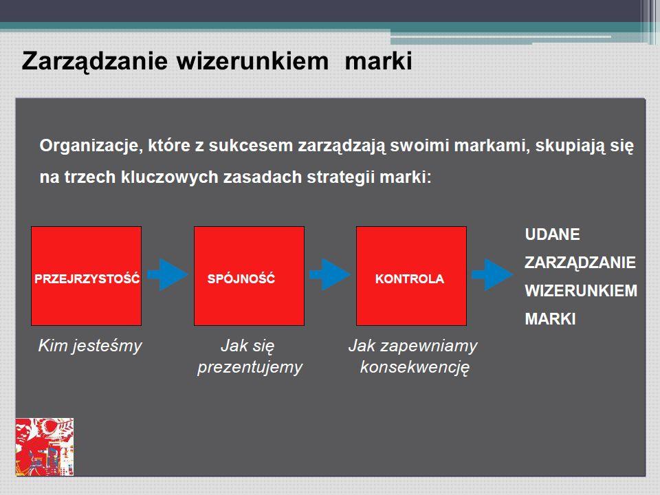 Zarządzanie wizerunkiem marki
