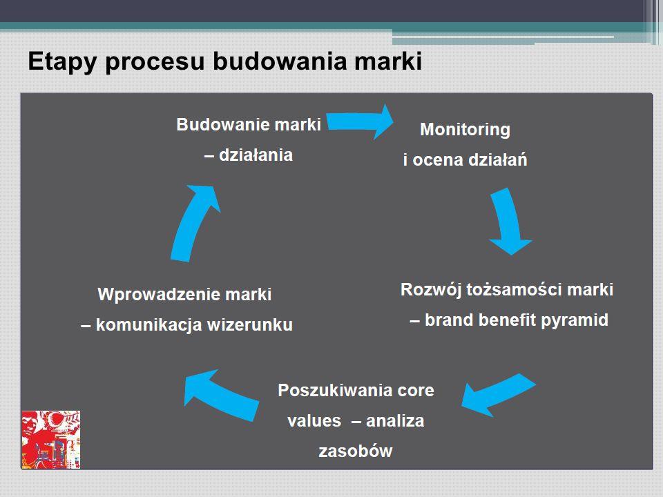Etapy procesu budowania marki