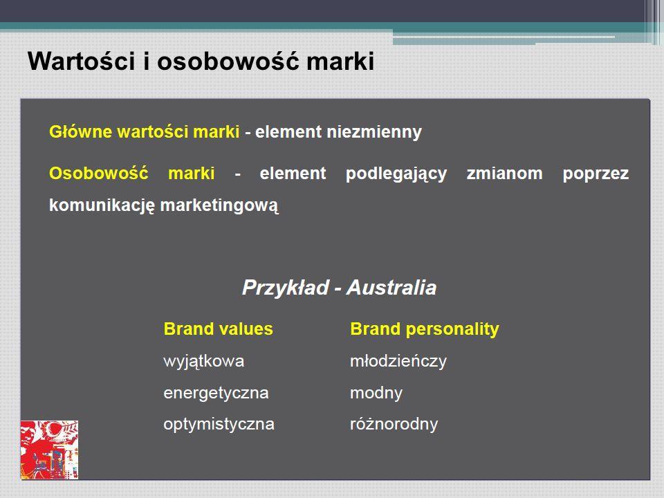 Wartości i osobowość marki
