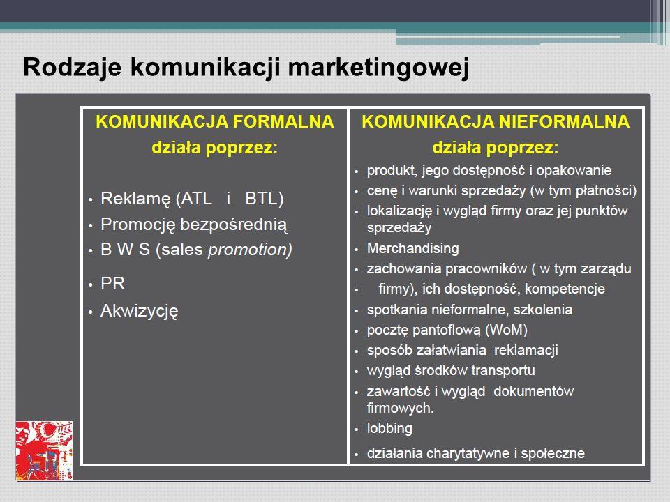Rodzaje komunikacji marketingowej