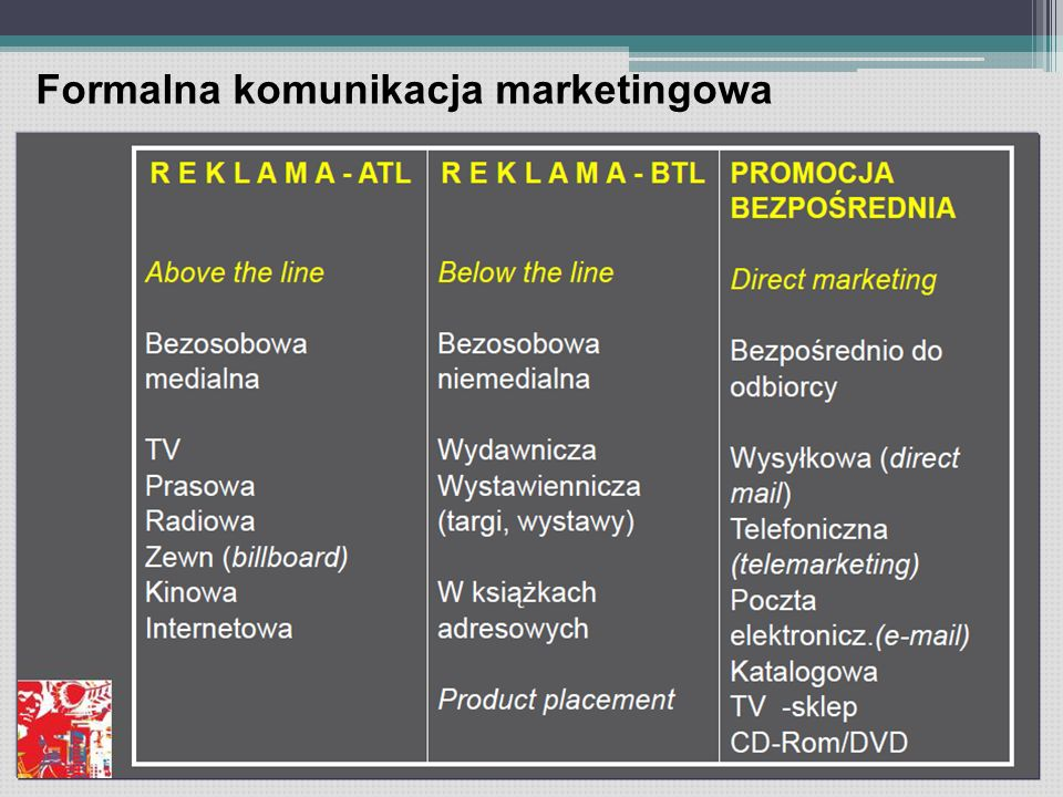 Formalna komunikacja marketingowa