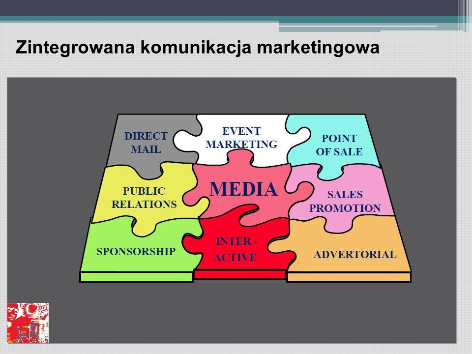 Zintegrowana komunikacja marketingowa