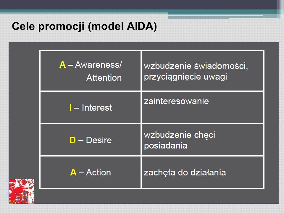 Cele promocji (model AIDA)