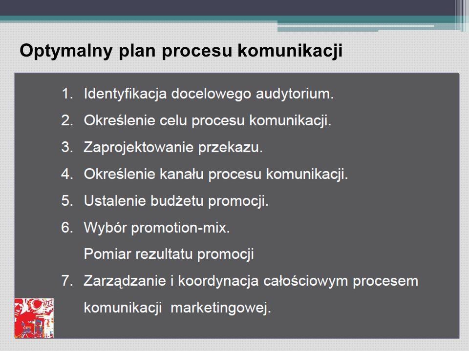 Optymalny plan procesu komunikacji