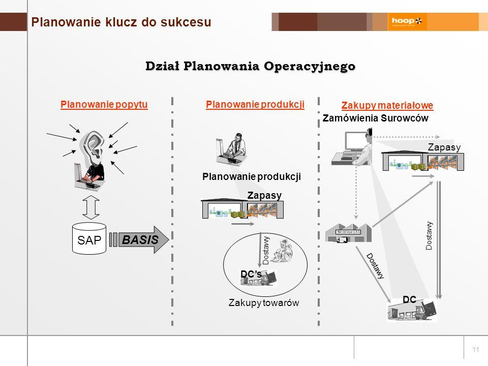 11 Planowanie klucz do sukcesu Dział Planowania Operacyjnego SAP Planowanie popytu BASIS Planowanie produkcji Zapasy DC's Dostawy Zakupy towarów DC Dostawy Zamówienia Surowców Dostawy Zakupy materiałowe Zapasy