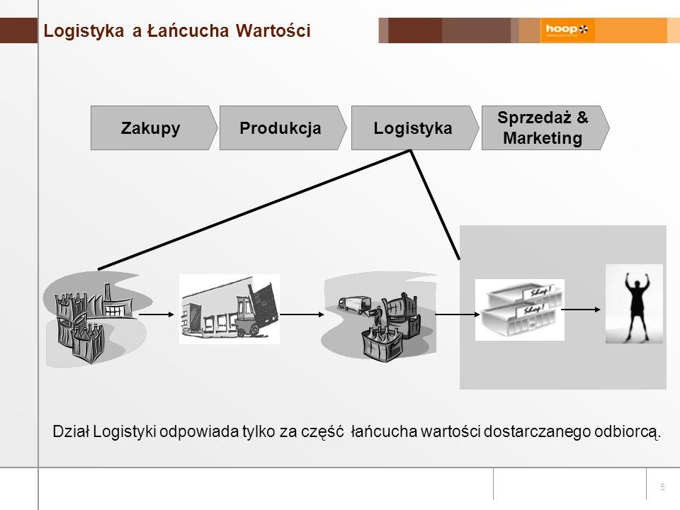 5 Logistyka a Łańcucha Wartości Sprzedaż & Marketing LogistykaProdukcjaZakupy Dział Logistyki odpowiada tylko za część łańcucha wartości dostarczanego odbiorcą.