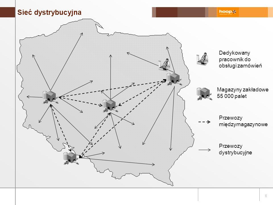 6 Sieć dystrybucyjna Magazyny zakładowe 55 000 palet Przewozy międzymagazynowe Przewozy dystrybucyjne Dedykowany pracownik do obsługi zamówień