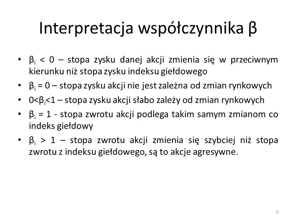 Interpretacja współczynnika β β i < 0 – stopa zysku danej akcji zmienia się w przeciwnym kierunku niż stopa zysku indeksu giełdowego β i = 0 – stopa z