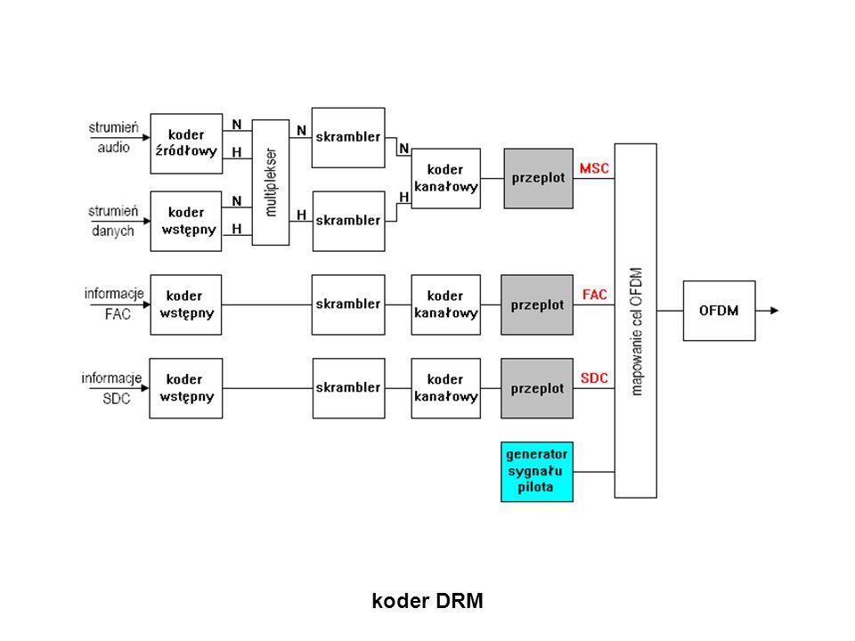 koder DRM