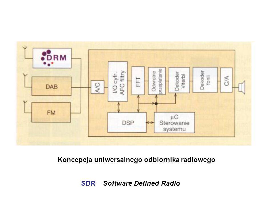Koncepcja uniwersalnego odbiornika radiowego SDR – Software Defined Radio