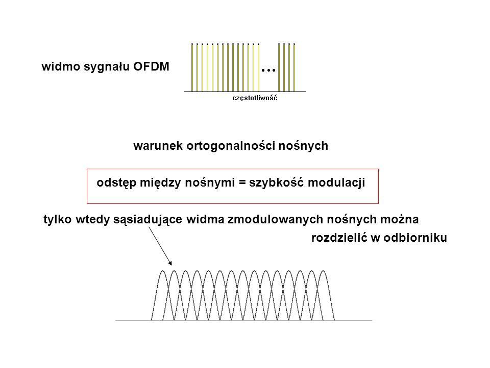 widmo sygnału OFDM warunek ortogonalności nośnych odstęp między nośnymi = szybkość modulacji tylko wtedy sąsiadujące widma zmodulowanych nośnych można rozdzielić w odbiorniku