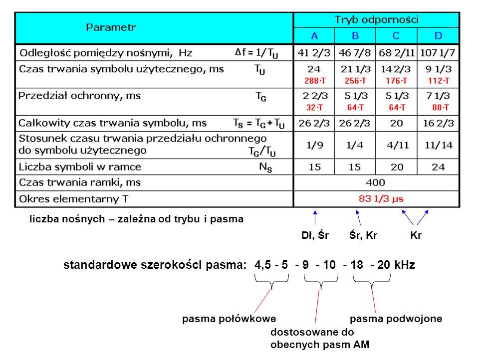 standardowe szerokości pasma: 4,5 - 5 - 9 - 10 - 18 - 20 kHz pasma podwojone dostosowane do obecnych pasm AM pasma połówkowe liczba nośnych – zależna od trybu i pasma Dł, ŚrKrŚr, Kr