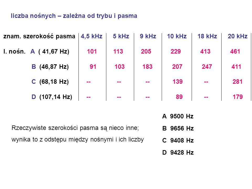 znam. szerokość pasma 4,5 kHz 5 kHz 9 kHz 10 kHz 18 kHz 20 kHz l. nośn. A ( 41,67 Hz) 101 113 205 229 413 461 B (46,87 Hz) 91 103 183 207 247 411 C (6
