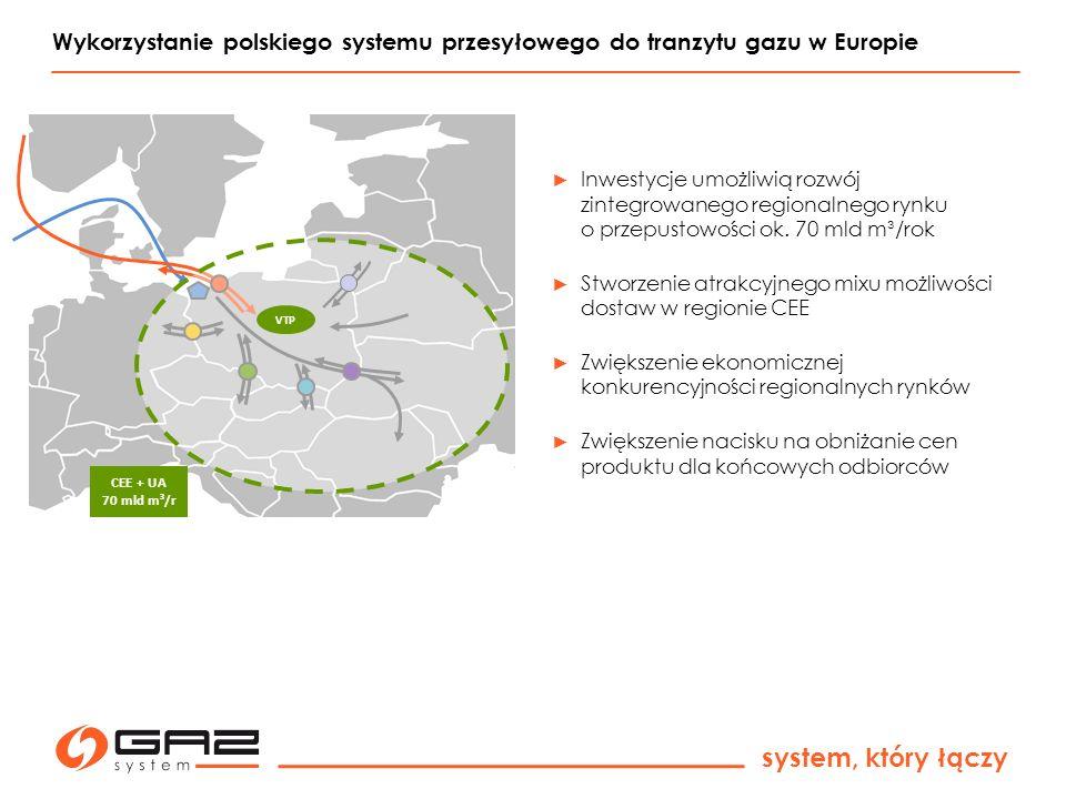 system, który łączy Wykorzystanie polskiego systemu przesyłowego do tranzytu gazu w Europie CEE + UA 70 mld m³/r VTP ► Inwestycje umożliwią rozwój zintegrowanego regionalnego rynku o przepustowości ok.