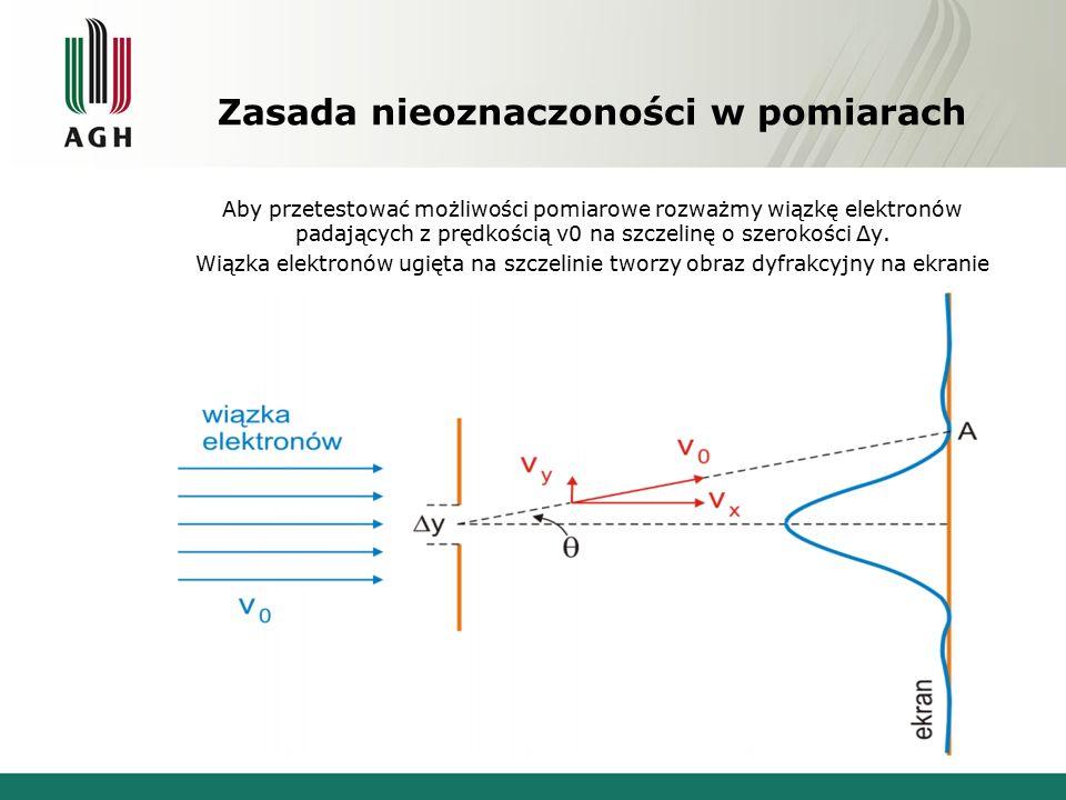Zasada nieoznaczoności w pomiarach Aby przetestować możliwości pomiarowe rozważmy wiązkę elektronów padających z prędkością v0 na szczelinę o szerokości Δy.