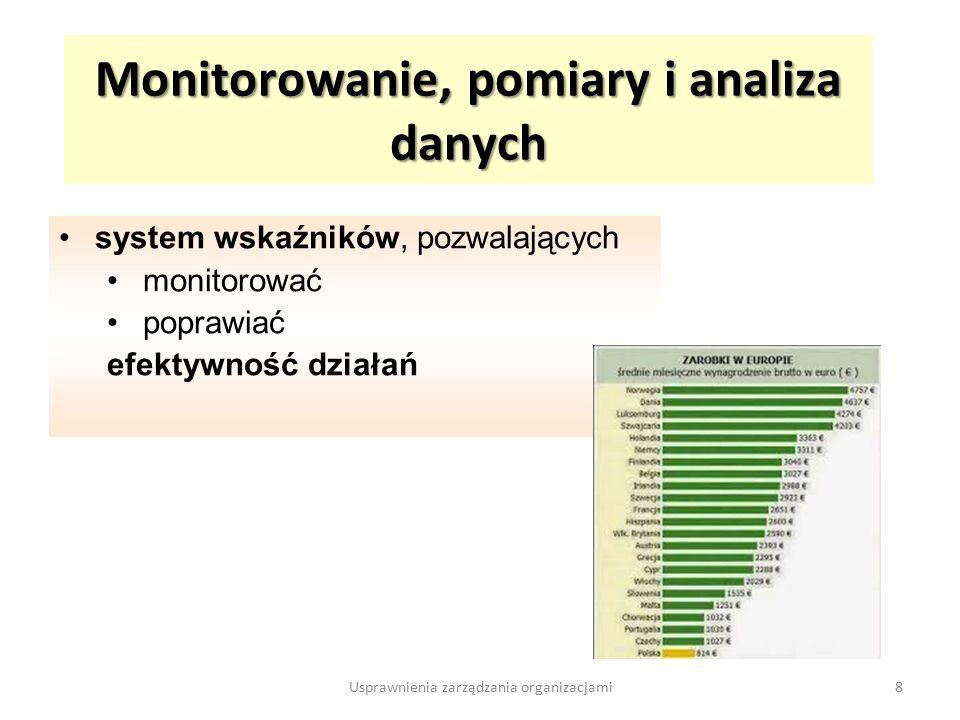 Monitorowanie, pomiary i analiza danych system wskaźników, pozwalających monitorować poprawiać efektywność działań 8Usprawnienia zarządzania organizacjami