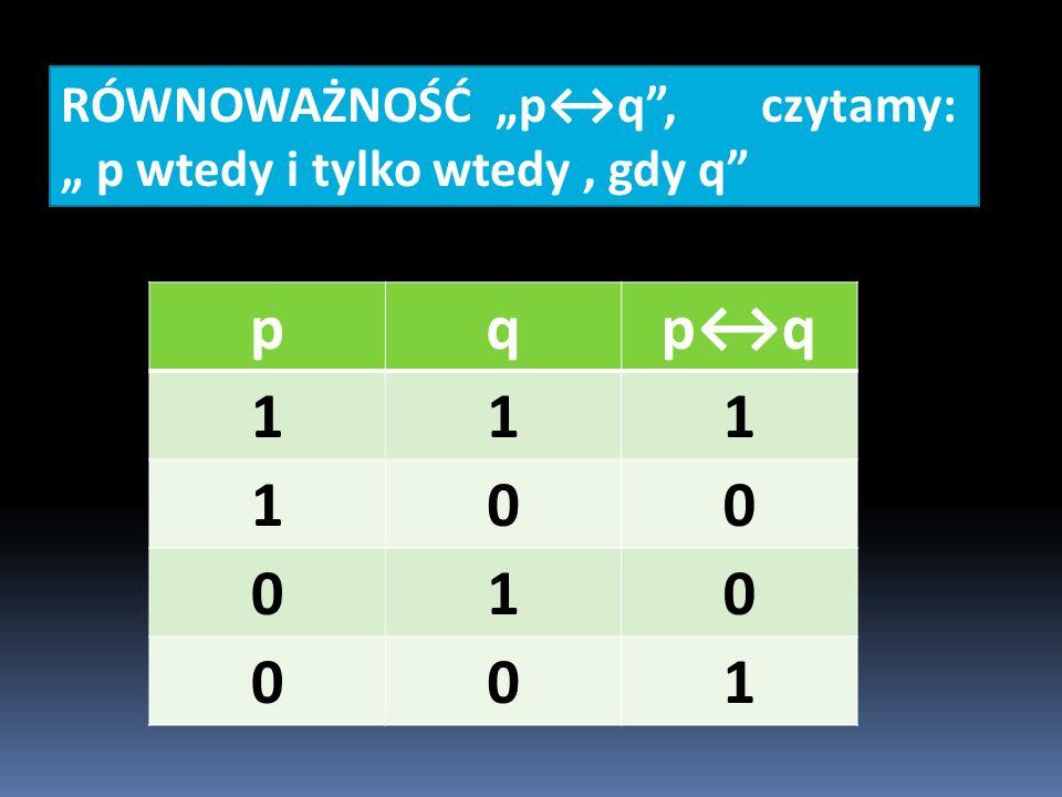 """RÓWNOWAŻNOŚĆ """"p↔q , czytamy: """" p wtedy i tylko wtedy, gdy q pqp↔q 111 100 010 001"""