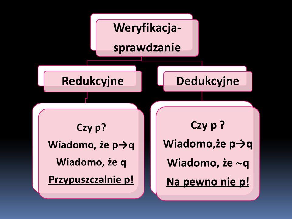 Weryfikacja- sprawdzanie - Redukcyjne Czy p. Wiadomo, że p→q Wiadomo, że q Przypuszczalnie p.