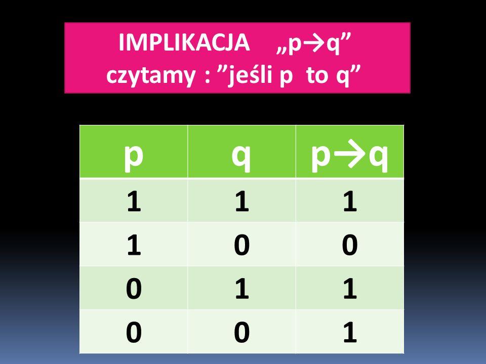 """IMPLIKACJA """"p→q czytamy : jeśli p to q pqp→q 111 100 011 001"""