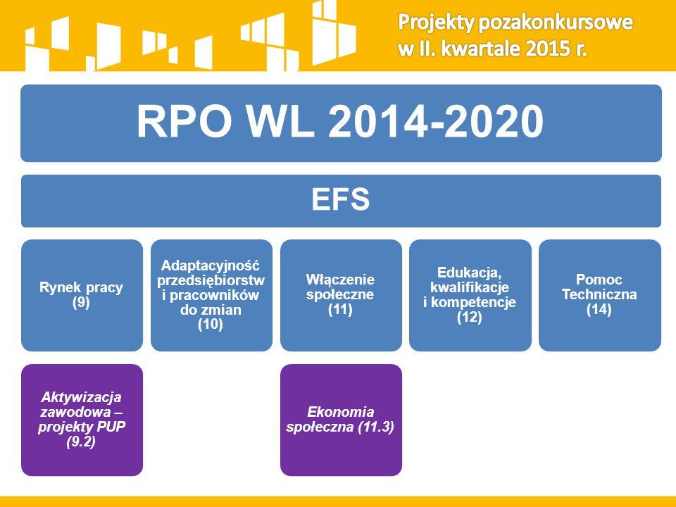 RPO WL 2014-2020 EFS Rynek pracy (9) Aktywizacja zawodowa – projekty PUP (9.2) Adaptacyjność przedsiębiorstw i pracowników do zmian (10) Włączenie społeczne (11) Ekonomia społeczna (11.3) Edukacja, kwalifikacje i kompetencje (12) Pomoc Techniczna (14)