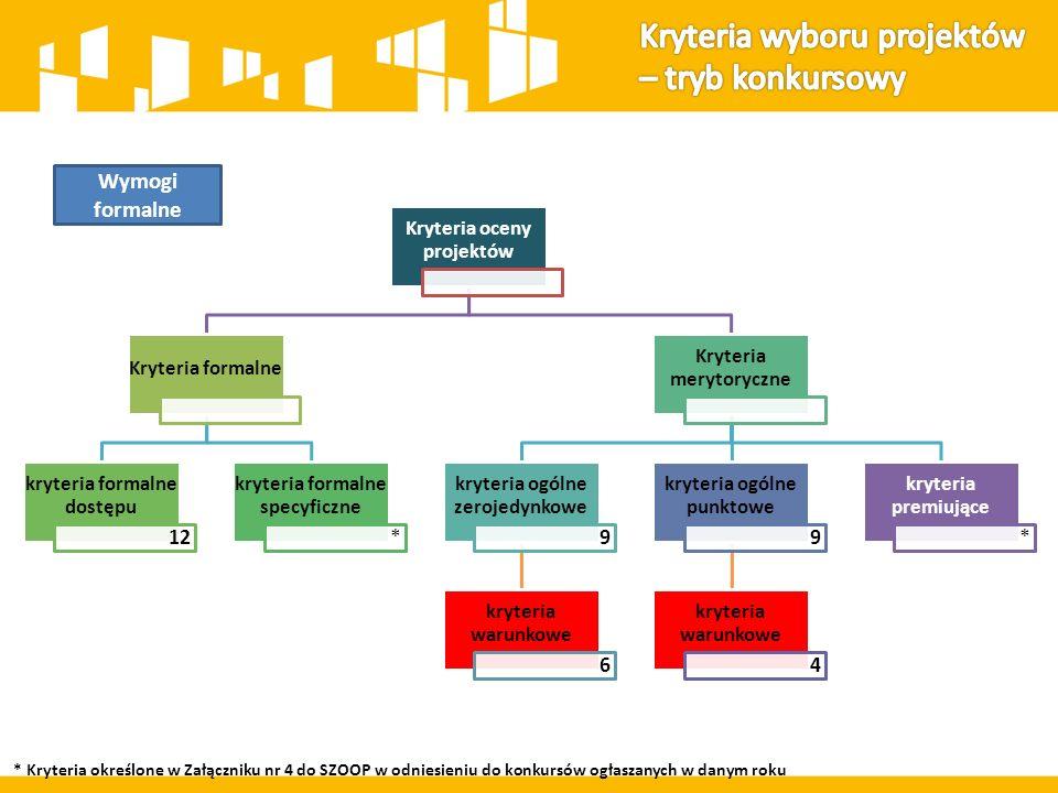 Kryteria oceny projektów Kryteria formalne kryteria formalne dostępu 12 kryteria formalne specyficzne * Kryteria merytoryczne kryteria ogólne zerojedynkowe 9 kryteria warunkowe 6 kryteria ogólne punktowe 9 kryteria warunkowe 4 kryteria premiujące * Wymogi formalne * Kryteria określone w Załączniku nr 4 do SZOOP w odniesieniu do konkursów ogłaszanych w danym roku