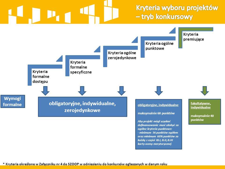 Wymogi formalne * Kryteria określone w Załączniku nr 4 do SZOOP w odniesieniu do konkursów ogłaszanych w danym roku Kryteria formalne dostępu Kryteria formalne specyficzne Kryteria ogólne zerojedynkowe Kryteria ogólne punktowe Kryteria premiujące obligatoryjne, indywidualne, zerojedynkowe obligatoryjne, indywidualne maksymalnie 60 punktów Aby projekt mógł uzyskać dofinansowanie musi zdobyć za ogólne kryteria punktowe: - minimum 36 punktów ogółem oraz minimum 60% punktów za każdą z części IB.I, B.II, B.III karty oceny merytorycznej fakultatywne, indywidualne maksymalnie 40 punktów