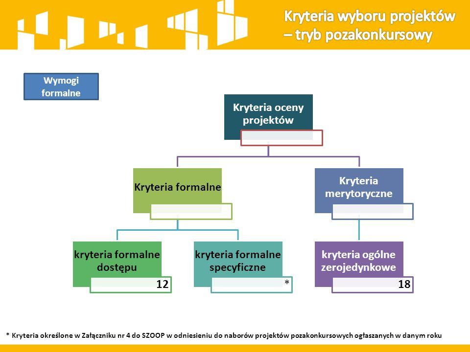 Kryteria oceny projektów Kryteria formalne kryteria formalne dostępu 12 kryteria formalne specyficzne * Kryteria merytoryczne kryteria ogólne zerojedynkowe 18 Wymogi formalne * Kryteria określone w Załączniku nr 4 do SZOOP w odniesieniu do naborów projektów pozakonkursowych ogłaszanych w danym roku
