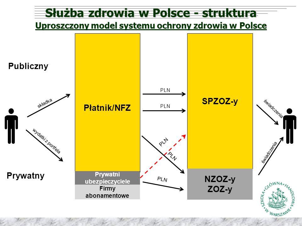 Służba zdrowia w Polsce - struktura Uproszczony model systemu ochrony zdrowia w Polsce Płatnik/NFZ SPZOZ-y Prywatni ubezpieczyciele Firmy abonamentowe NZOZ-y ZOZ-y Publiczny Prywatny składka wydatki z portfela PLN świadczenia