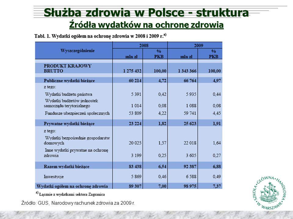 Służba zdrowia w Polsce - struktura Źródła wydatków na ochronę zdrowia Źródło: GUS, Narodowy rachunek zdrowia za 2009 r.
