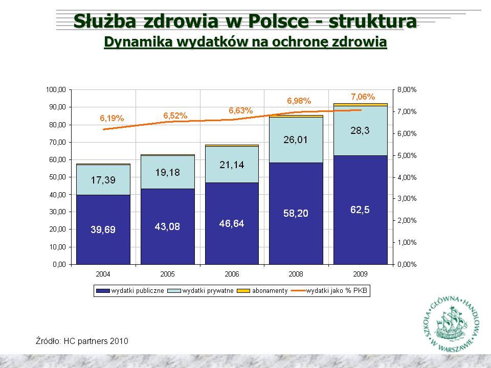 Służba zdrowia w Polsce - struktura Dynamika wydatków na ochronę zdrowia Źródło: HC partners 2010