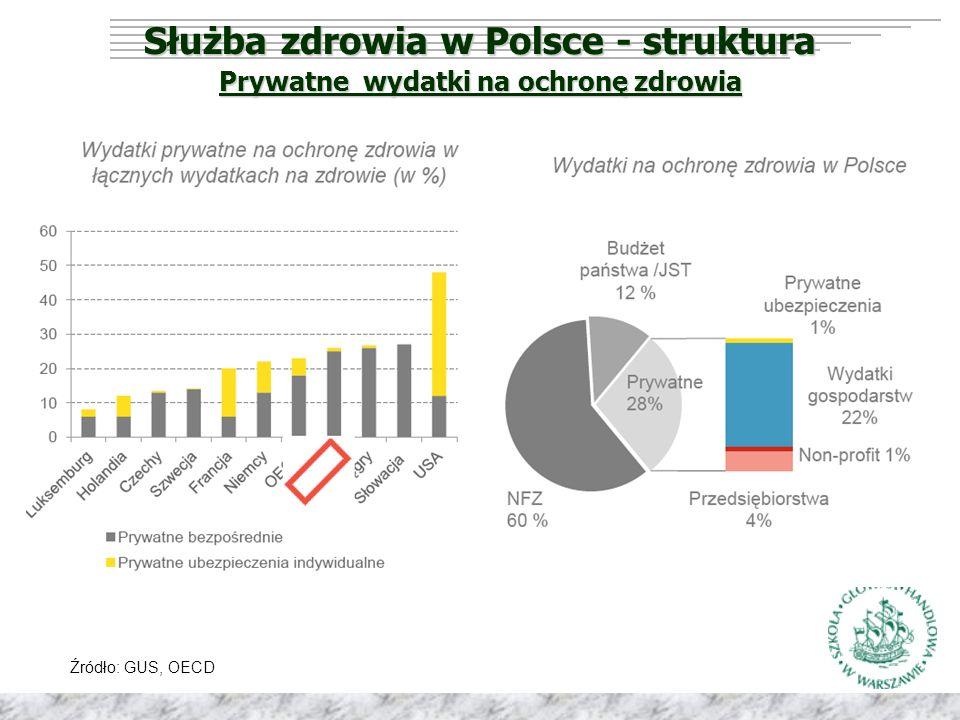 Służba zdrowia w Polsce - struktura Prywatne wydatki na ochronę zdrowia Źródło: GUS, OECD
