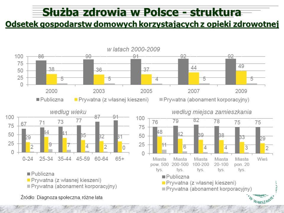 Służba zdrowia w Polsce - struktura Odsetek gospodarstw domowych korzystających z opieki zdrowotnej Źródło: Diagnoza społeczna, różne lata
