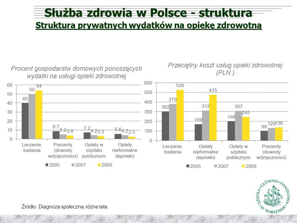 Służba zdrowia w Polsce - struktura Struktura prywatnych wydatków na opiekę zdrowotną Źródło: Diagnoza społeczna, różne lata