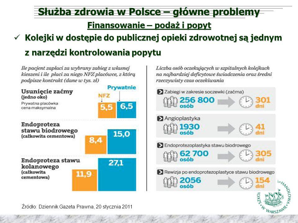 Służba zdrowia w Polsce – główne problemy Finansowanie – podaż i popyt Kolejki w dostępie do publicznej opieki zdrowotnej są jednym z narzędzi kontrolowania popytu Kolejki w dostępie do publicznej opieki zdrowotnej są jednym z narzędzi kontrolowania popytu Źródło: Dziennik Gazeta Prawna, 20 stycznia 2011